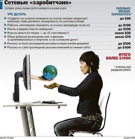 Кто сколько зарабатывает в интернете